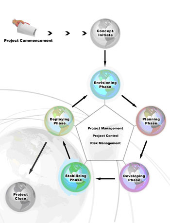 Project Process Model